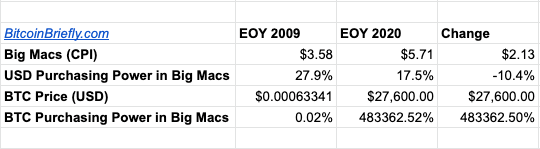 As of 2020-12-27: Big Mac Index of USD vs. BTC: Used New Liberty Standard Rates for 2009 BTC where the first Bitcoin-USD rate was logged, and estimated 2020 EOY Price