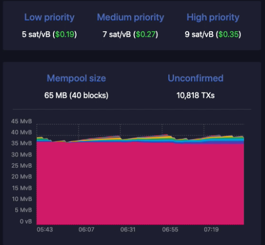 Mempool.space: Suggested Fee Rates