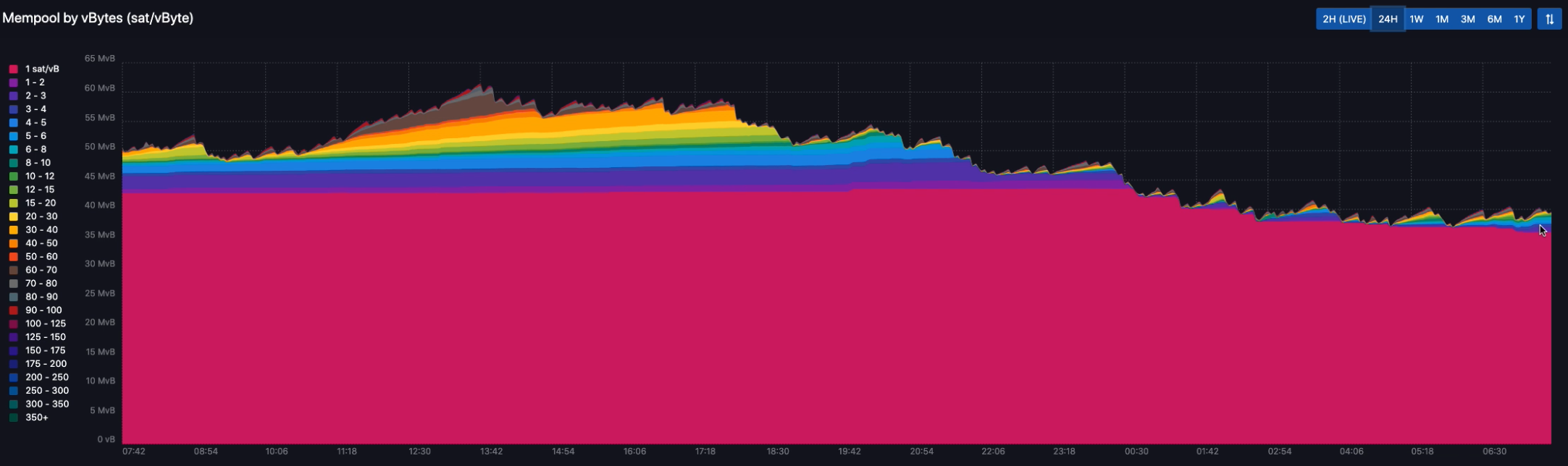 Mempool.space: Unconfirmed transaction backlog in the mempool