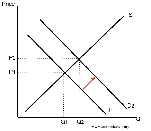 Basic supply and demand dynamics: fixed supply + increasing demand = higher price
