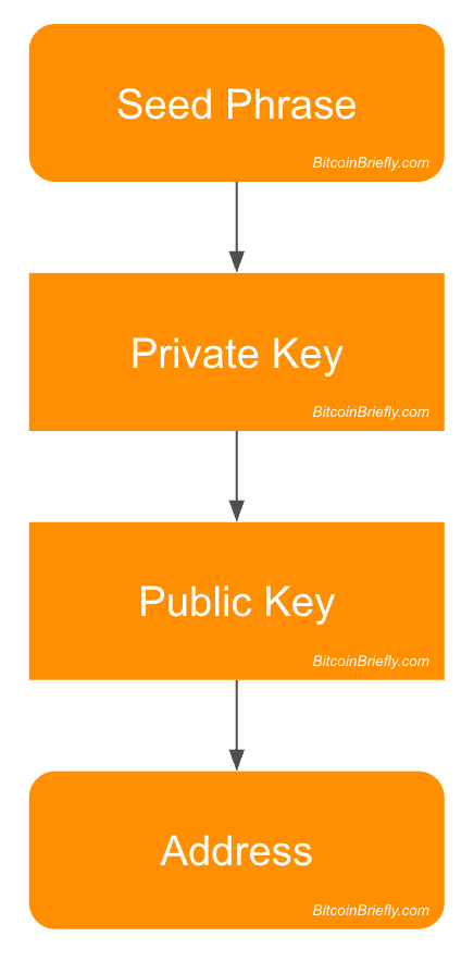 Address Derivation by Bitcoin Briefly