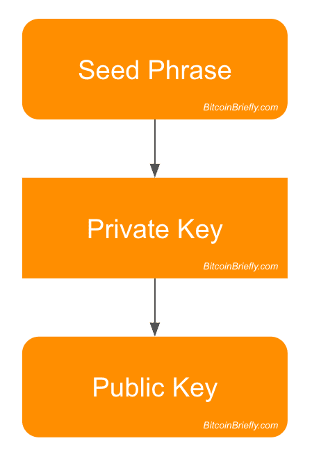 Public Key Derivation by Bitcoin Briefly